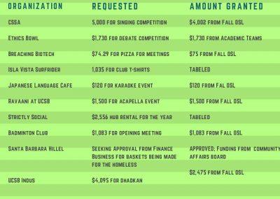 Fall Week 5 Finance Report