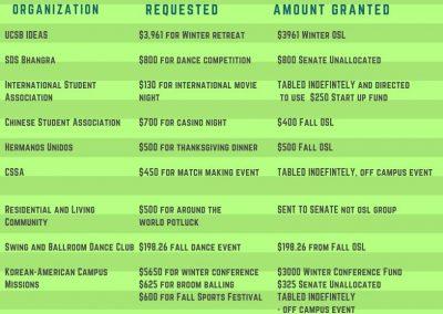 Fall Week 6 Finance Report
