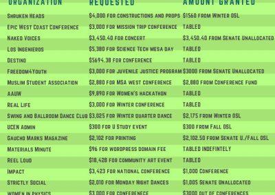 Fall Week 8 Finance Report